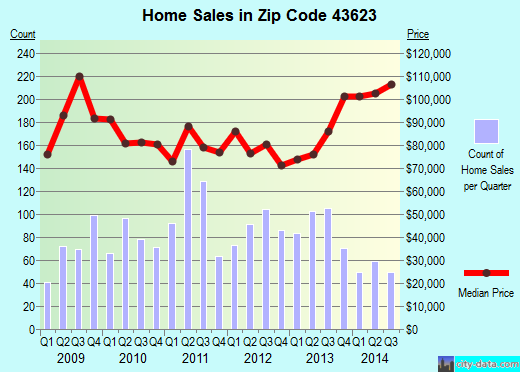 Zip code 43623 (Toledo, Ohio) real estate house value trends