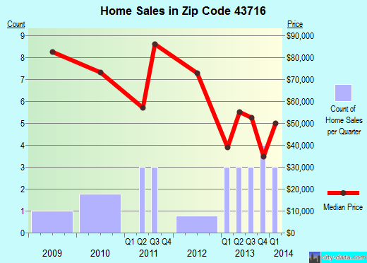 Zip code 43716 (Wilson, Ohio) real estate house value trends