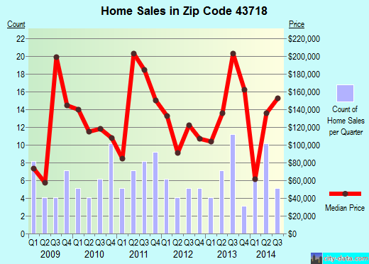 Zip code 43718 (Belmont, Ohio) real estate house value trends