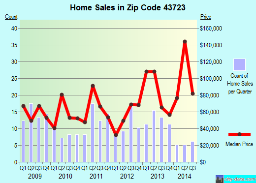 Zip code 43723 (Byesville, Ohio) real estate house value trends