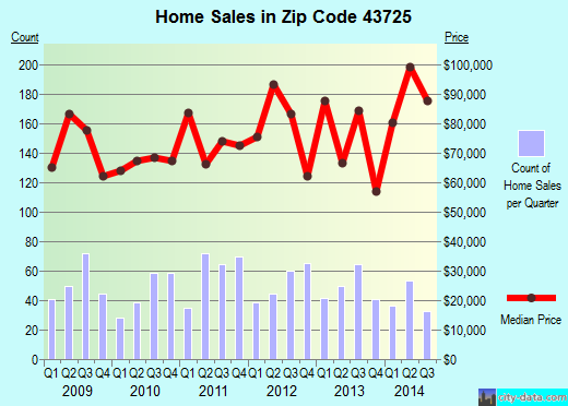 Zip code 43725 (Cambridge, Ohio) real estate house value trends