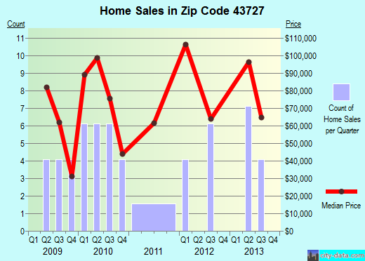 Zip code 43727 (, Ohio) real estate house value trends