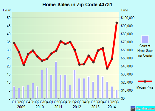 Zip code 43731 (Crooksville, Ohio) real estate house value trends