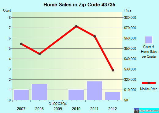 Zip code 43735 (, Ohio) real estate house value trends