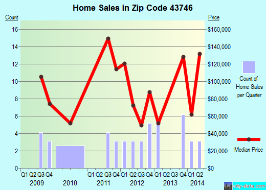 Zip code 43746 (, Ohio) real estate house value trends