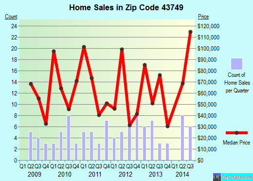 Zip code 43749 (KIMBOLTON, Ohio) real estate house value trends