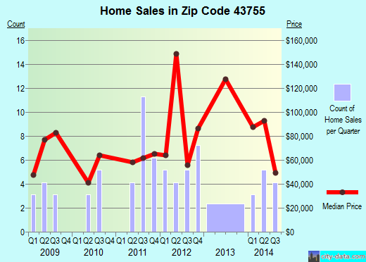 Zip code 43755 (LORE CITY, Ohio) real estate house value trends