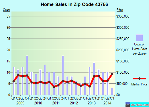 Zip code 43756 (McConnelsville, Ohio) real estate house value trends