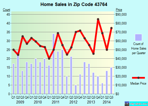 Zip code 43764 (NEW LEXINGTON, Ohio) real estate house value trends