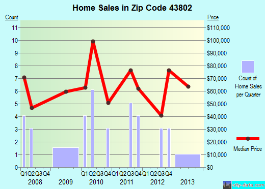 Zip code 43802 (Adamsville, Ohio) real estate house value trends