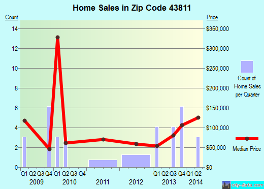 Zip code 43811 (Conesville, Ohio) real estate house value trends