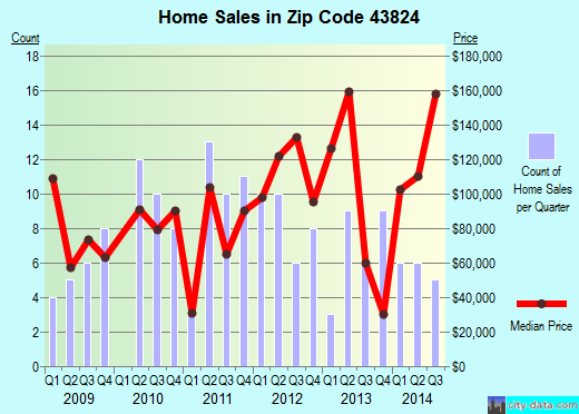 Zip code 43824 (Fresno, Ohio) real estate house value trends