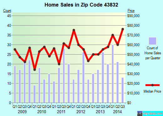 Zip code 43832 (Newcomerstown, Ohio) real estate house value trends