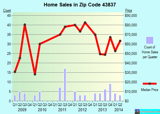 Zip code 43837 (Port Washington, Ohio) real estate house value trends
