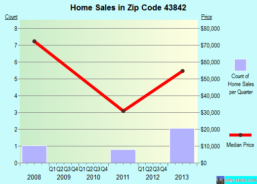 Zip code 43842 (Trinway, Ohio) real estate house value trends