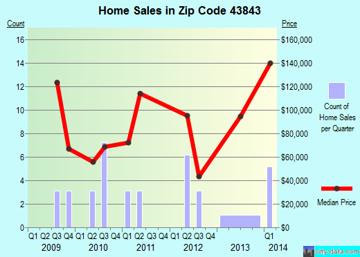 Zip code 43843 (, Ohio) real estate house value trends