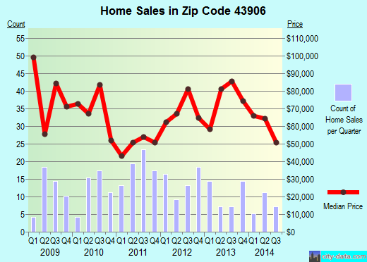 Zip code 43906 (Neffs, Ohio) real estate house value trends