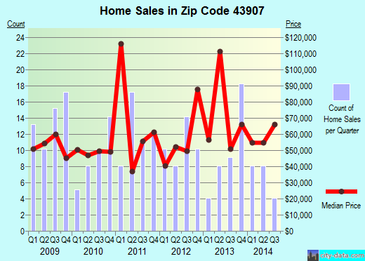 Zip code 43907 (Cadiz, Ohio) real estate house value trends