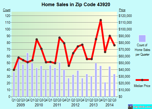 Zip code 43920 (Calcutta, Ohio) real estate house value trends