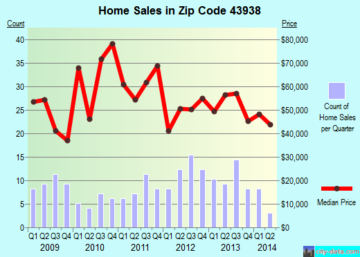 Zip code 43938 (Mingo Junction, Ohio) real estate house value trends