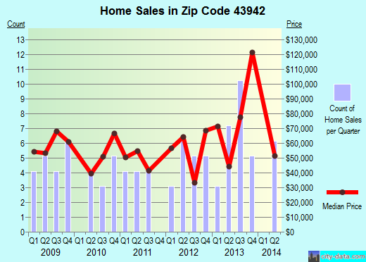 Zip code 43942 (Powhatan Point, Ohio) real estate house value trends
