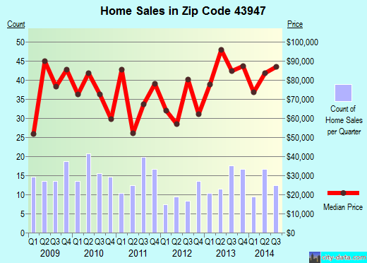 Zip code 43947 (Shadyside, Ohio) real estate house value trends