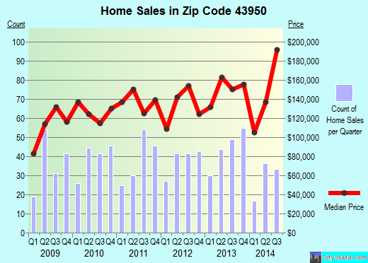 Zip code 43950 (St. Clairsville, Ohio) real estate house value trends