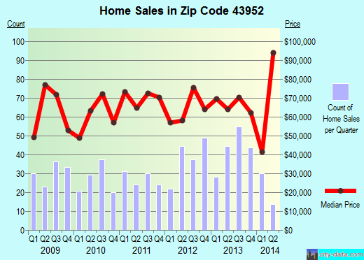 Zip code 43952 (Steubenville, Ohio) real estate house value trends