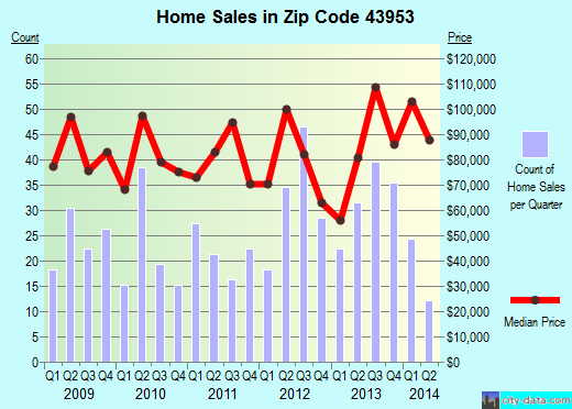 Zip code 43953 (Wintersville, Ohio) real estate house value trends