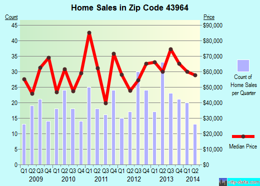 Zip code 43964 (Toronto, Ohio) real estate house value trends