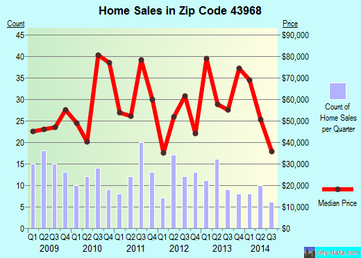Zip code 43968 (Wellsville, Ohio) real estate house value trends