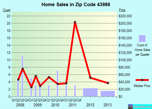 Zip code 43986 (Jewett, Ohio) real estate house value trends