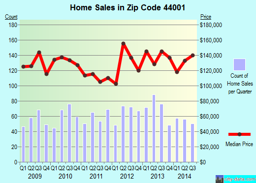 Zip code 44001 (Amherst, Ohio) real estate house value trends