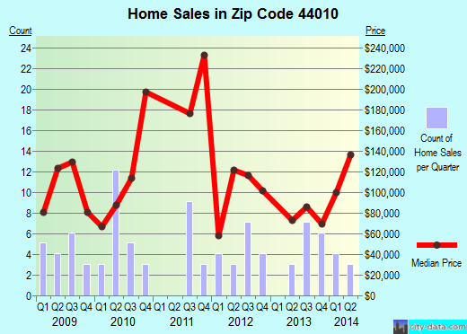 Zip code 44010 (, Ohio) real estate house value trends