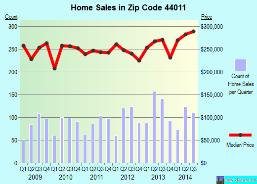 Zip code 44011 (Avon, Ohio) real estate house value trends