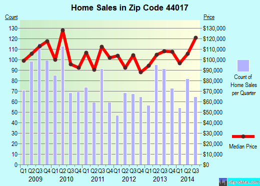 Zip code 44017 (Berea, Ohio) real estate house value trends