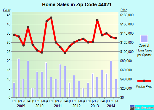 Zip code 44021 (Burton, Ohio) real estate house value trends