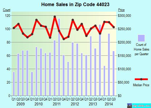 Zip code 44023 (Bainbridge, Ohio) real estate house value trends
