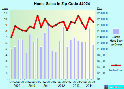 Zip code 44024 (Chardon, Ohio) real estate house value trends