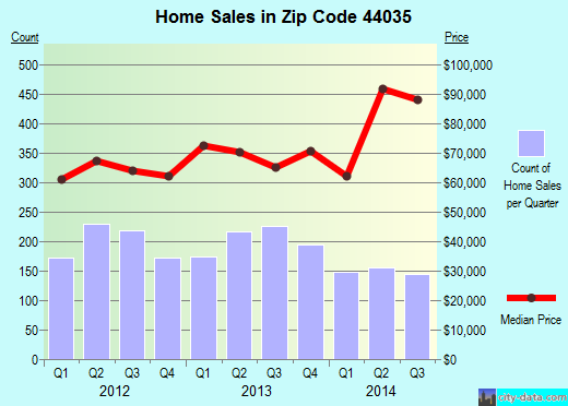 Zip code 44035 (ELYRIA, Ohio) real estate house value trends