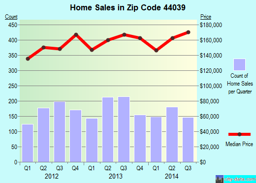 Zip code 44039 (North Ridgeville, Ohio) real estate house value trends