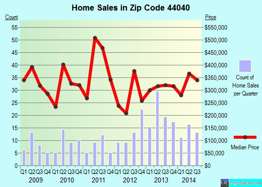 Zip code 44040 (Gates Mills, OH) real estate house value trends