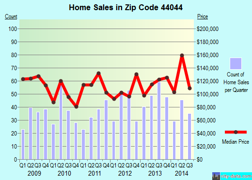 Zip code 44044 (Grafton, Ohio) real estate house value trends
