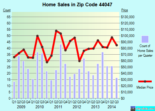Zip code 44047 (Jefferson, Ohio) real estate house value trends