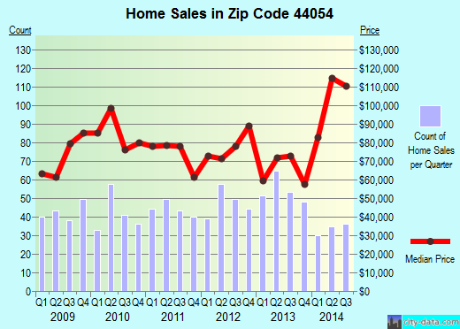 Zip code 44054 (Sheffield, Ohio) real estate house value trends