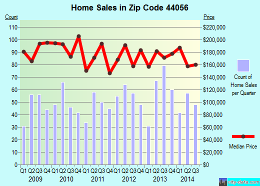 Zip code 44056 (Macedonia, OH) real estate house value trends