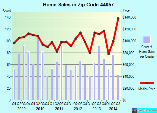 Zip code 44057 (Madison, Ohio) real estate house value trends