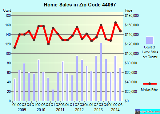 Zip code 44067 (Northfield, OH) real estate house value trends