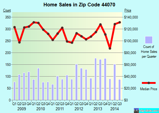 Zip code 44070 (North Olmsted, Ohio) real estate house value trends