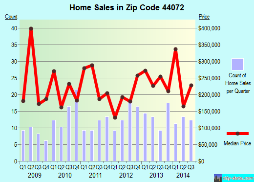 Zip code 44072 (, Ohio) real estate house value trends
